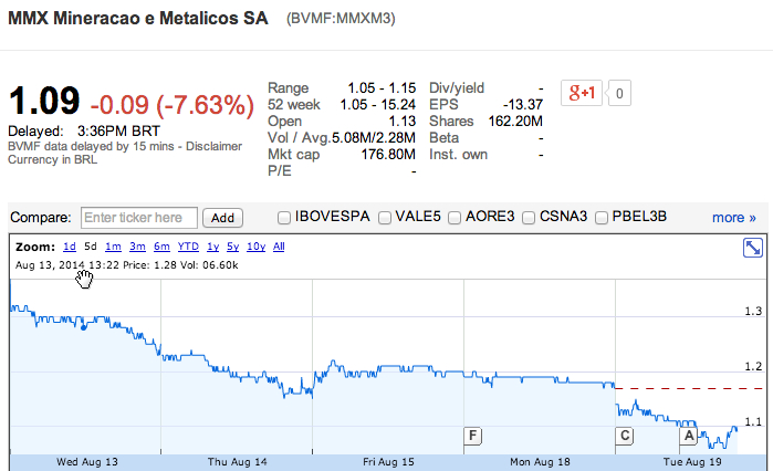 Brazil's iron ore giant MMX to file for bankruptcy