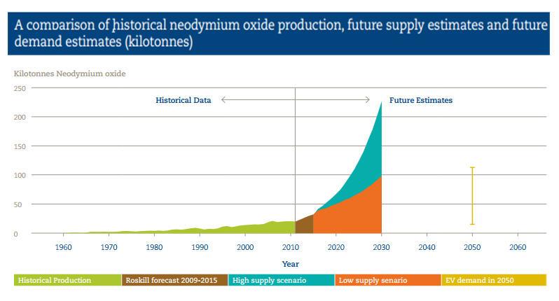 Neodymium demand supply 2050