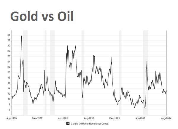 100 Year Chart Gold Price Vs Dow Jones