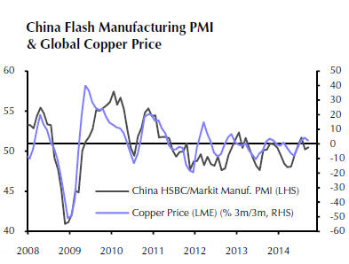 Copper price back below $3 on supply worries, Chinese GDP