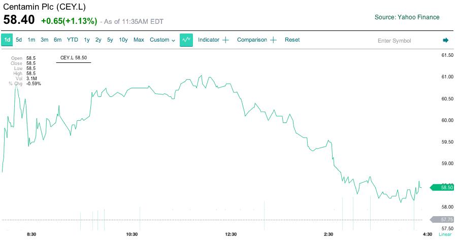 Centamin shares jump on Sukari gold mine results