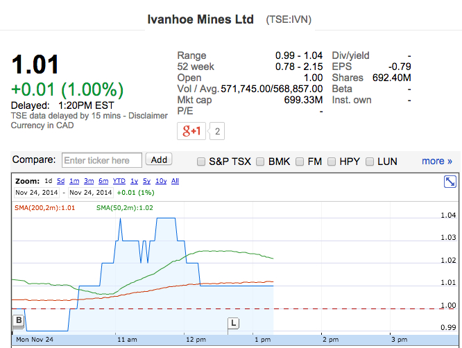 Ivanhoe jumps on exploration results at African mine