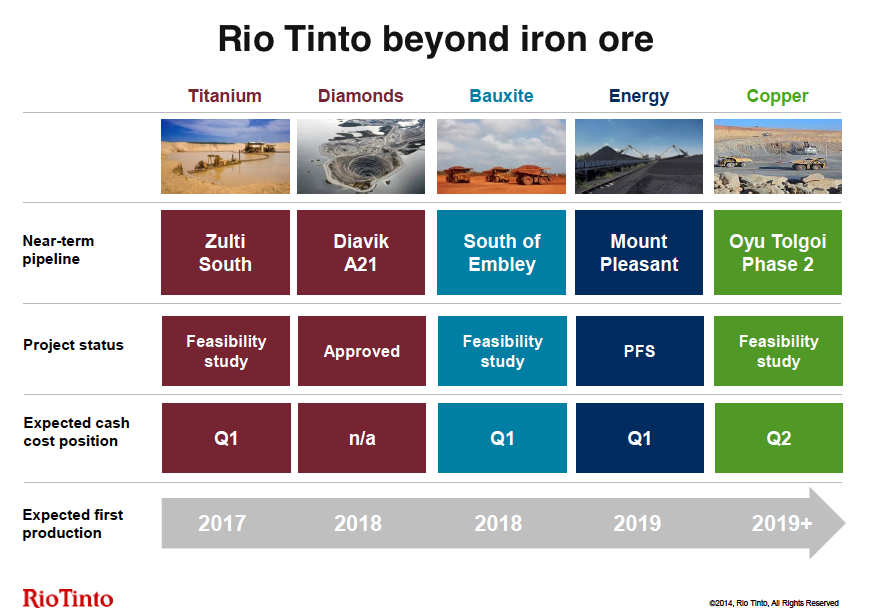 Rio Tinto cuts spending, defers capex, keeps dividend
