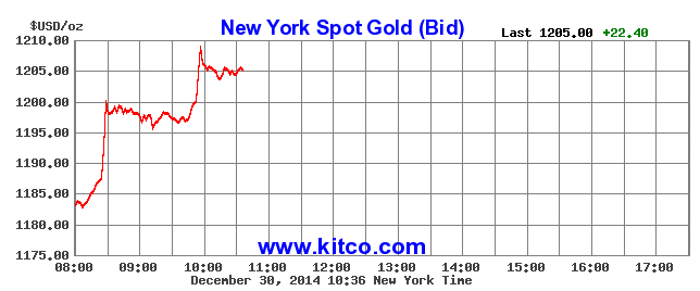 Gold up more than 1.5% in just minutes