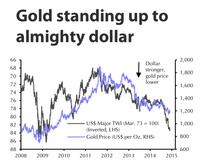 Gold price: the fear trade is back