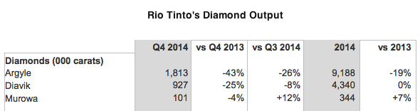 Rio Tinto's diamond output down 14% in 2014