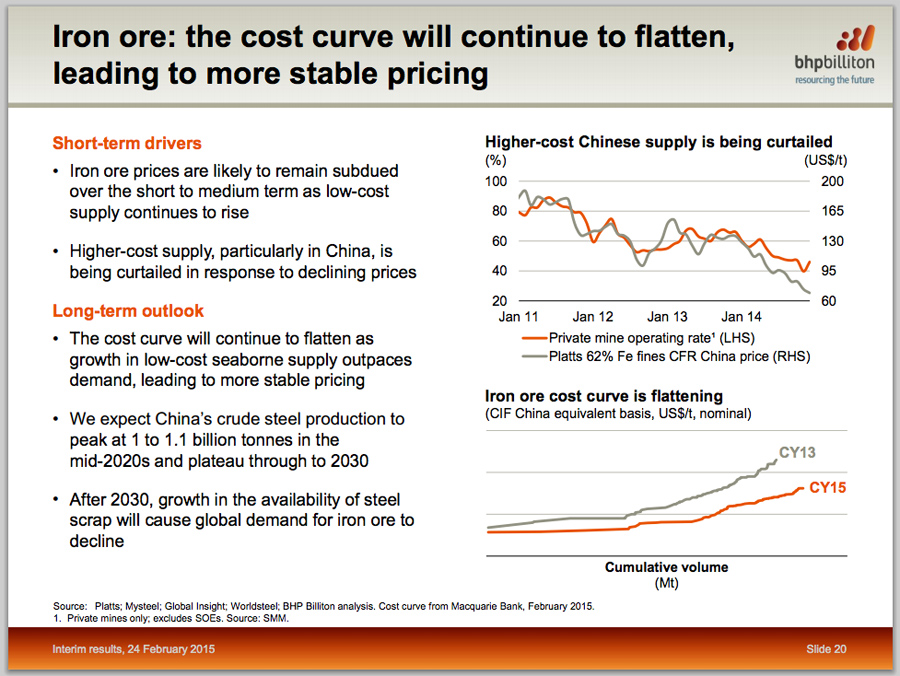 This BHP slide will bring tears to iron ore price bulls' eyes