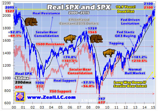 Beware the stock bear........Zeal real SPX and SPX graph