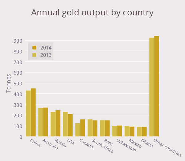 Canada's gold mines are shooting the lights out