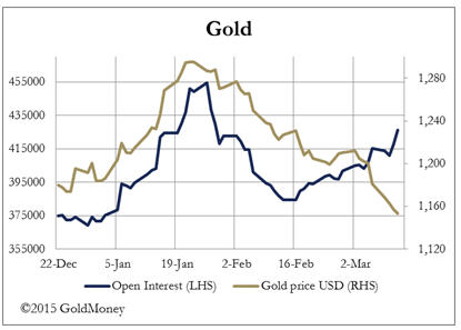 Currency chaos - gold
