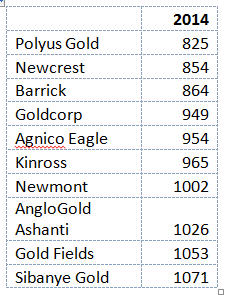 Polyus Gold - the lowest-cost producer in Top 10 - spreadsheet