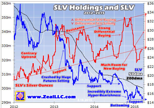Silver poised to surge - SLV Holdings and SLV