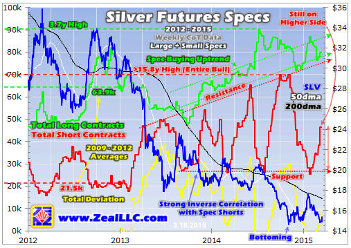 Silver poised to surge - Silver Futures Specs