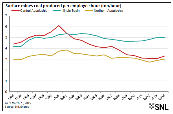 Coal industry's decade-long drop in productivity finally hits reverse