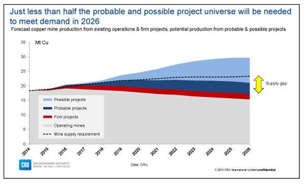 Less than half copper projects needed to meet demand