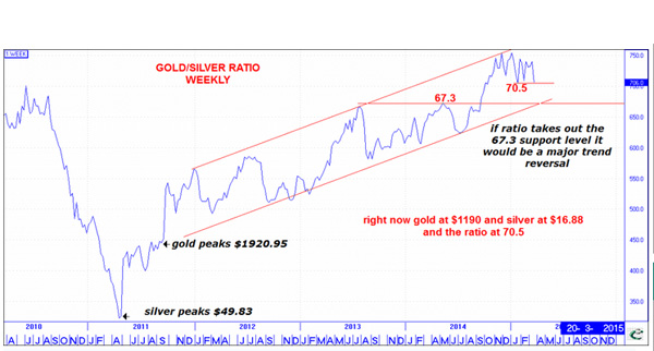 CHART: Gold-silver ratio nearing trend reversal