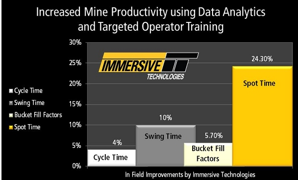 Recently released case studies from Immersive Technologies provide details as to how their simulation training and professional services delivered cycle time, spot time, swing time and bucket fill factor improvements.