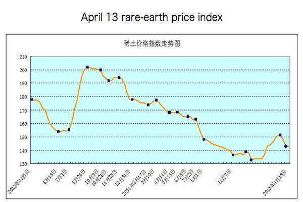 Rare earth price rally evaporates