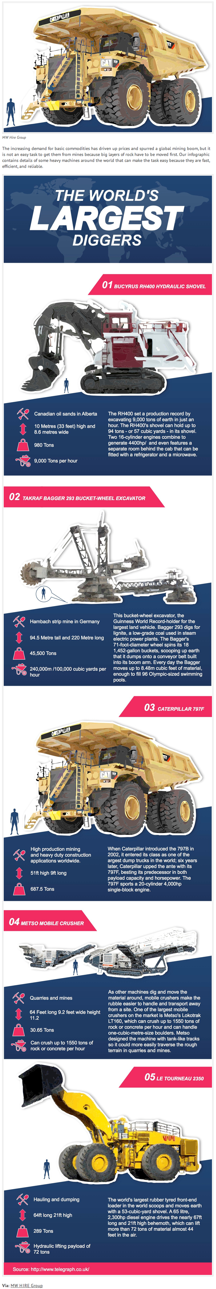 INFOGRAPHIC: The world's largest mining machines