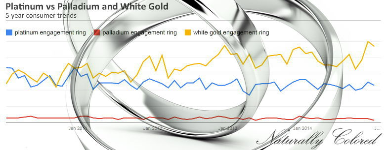 Palladium-vs-White-Gold-vs-Platinum