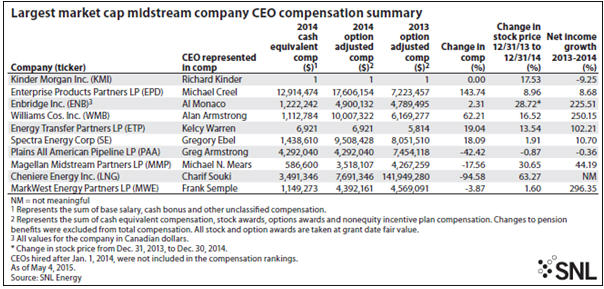 SNL Energy reports top-paid CEOs CEO compensation summary
