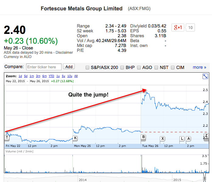 Fortescue shares skyrocket on Chinese investment rumours