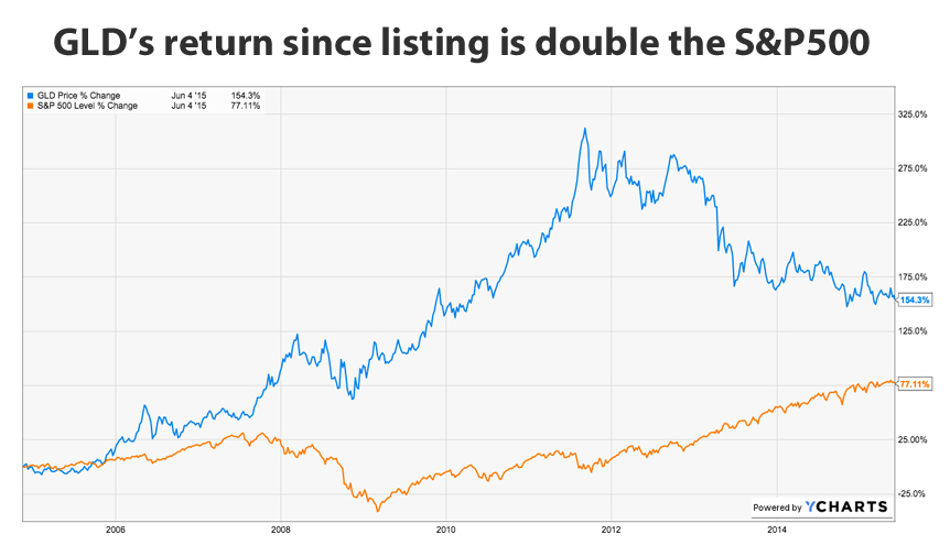 End of an era as GLD falls out of top 10 ETFs