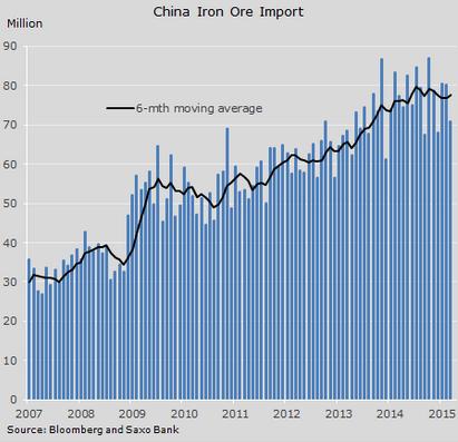 Saxo Bank iron ore imports May 2015