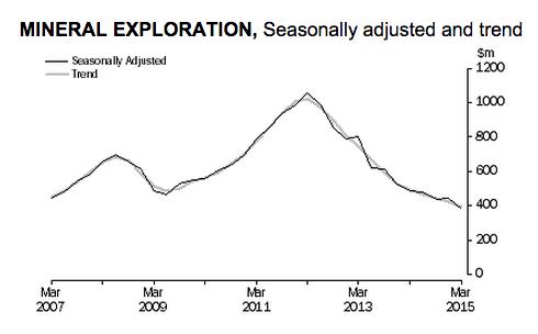 Mining exploration spending in Australia hits decade-low