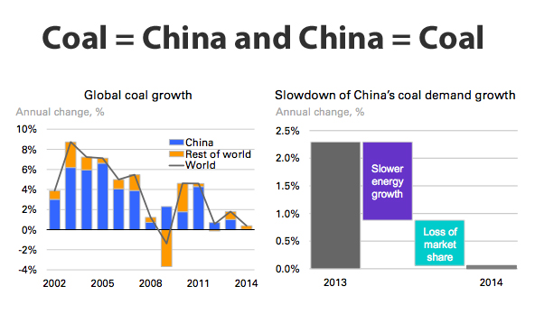 CHARTS: China's steel, iron, coal industry growth collapses
