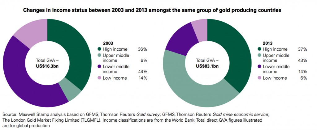 Gold industry injected $171bn into global economy in 2013