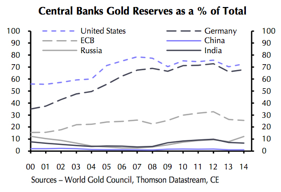 How central banks prop up the gold price