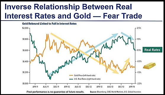 gold report fear trade 1