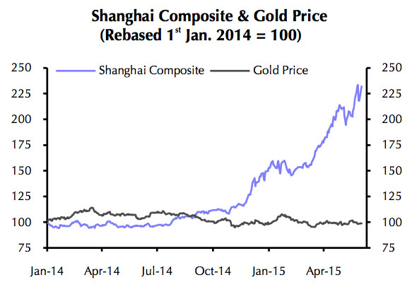 CHART: Chinese investors may regret ditching gold for stocks