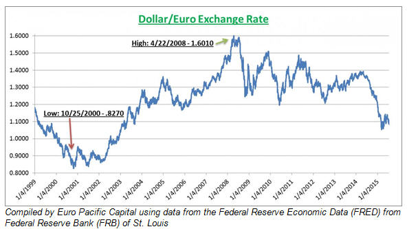 The euro isn't dead....dollar-euro exchange rate graph