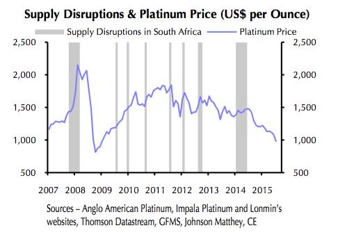 Platinum price: New round of industrial action