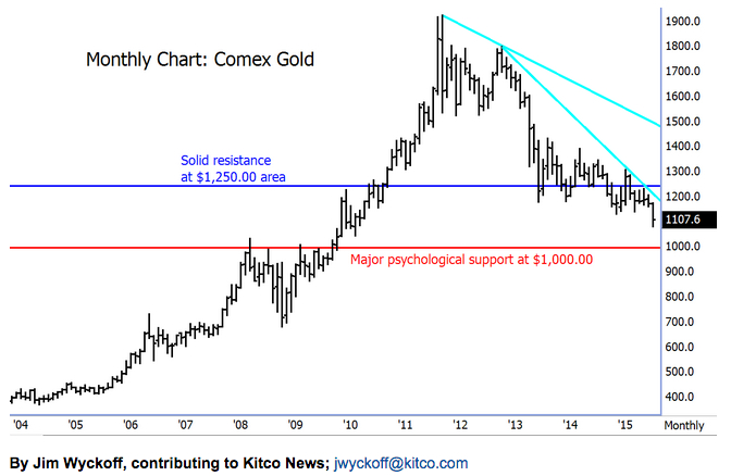 Gold crash isn't over — prices near five-year lows