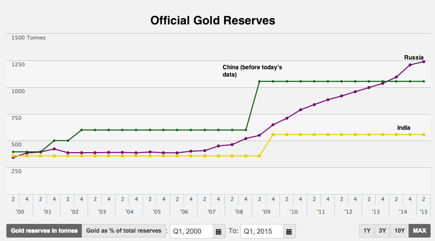 China just broke silence on gold reserves — first time since 2009