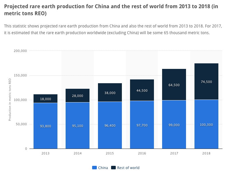 Survival of the fittest — what to expect for rare earth miners outside China