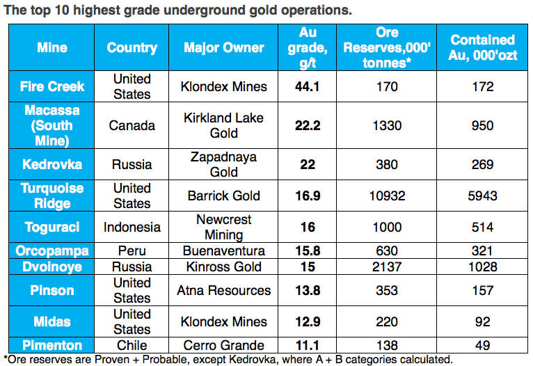 top ten underground gold mines