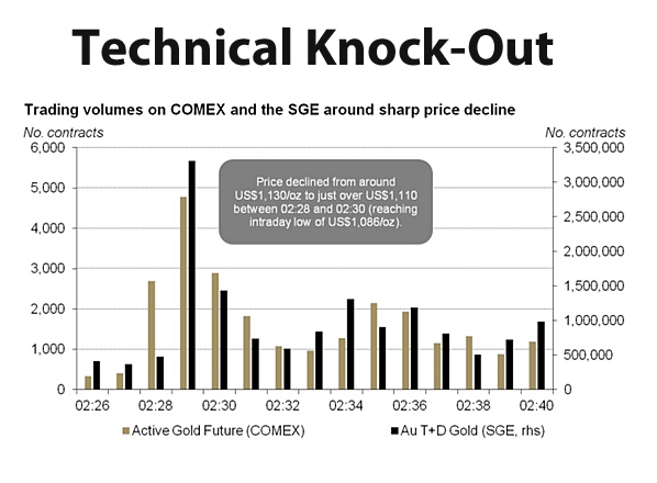 How a China-US one-two punch floored gold price