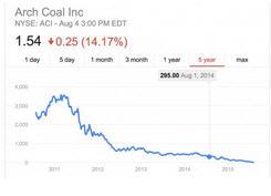 Arch Coal Inc. Graph