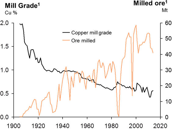 Figure 1. Evolution of copper ore mill grade at the Bingham Canyon mine, USA.