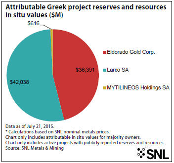SNL Attributable Greek project reserves and resources in situ values