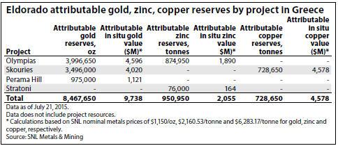 SNL Eldorado attributable gold, zinc, copper reserves by project in Greece