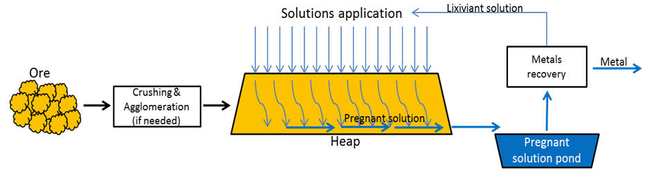 Schematic representation of a heap leaching system