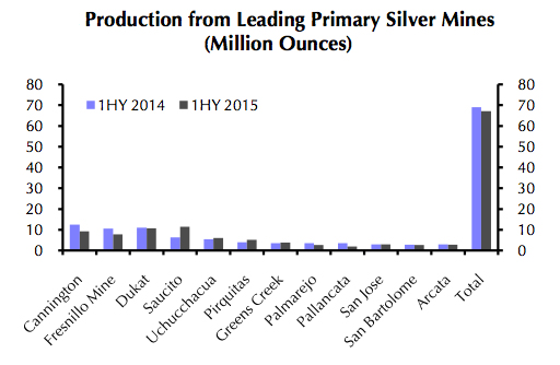 Byproduct of metal price meltdown is a higher silver price