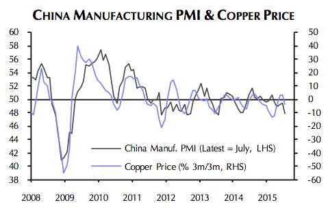 Copper price: China fears overdone