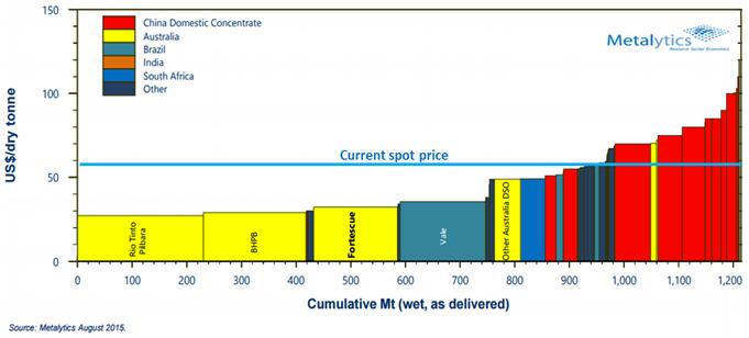 Cumulative Mt (we, as delivered) = graph