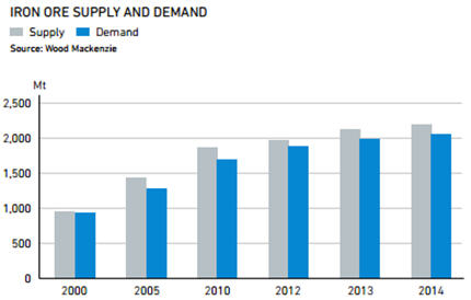 Iron ore supply and demant - graph